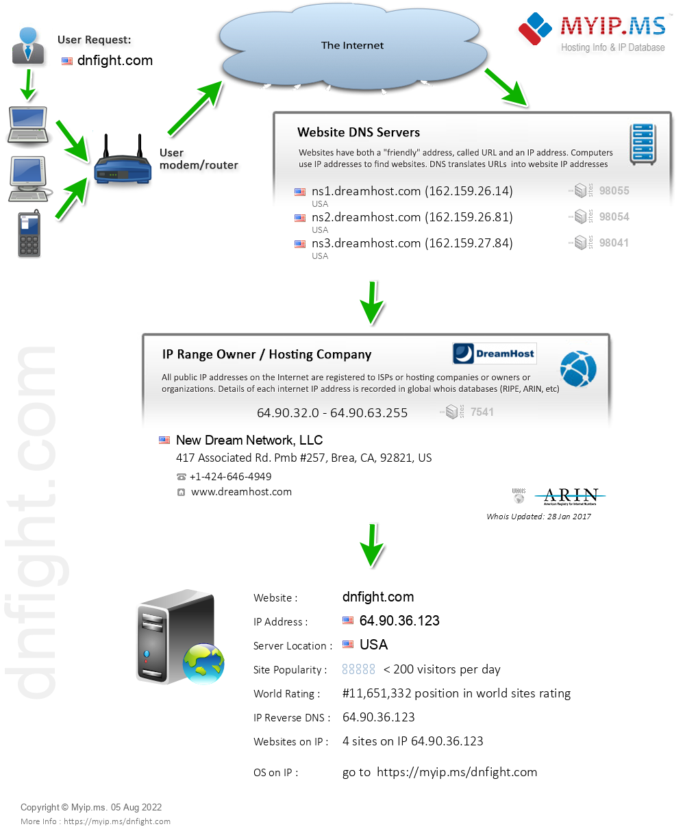 Dnfight.com - Website Hosting Visual IP Diagram