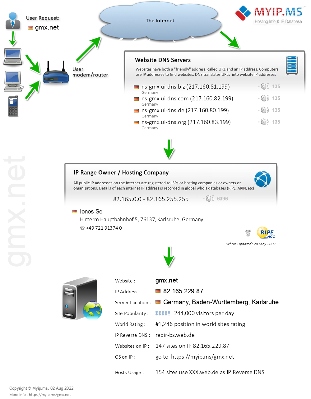 Gmx.net - Website Hosting Visual IP Diagram